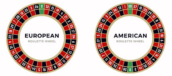 What Is European Roulette