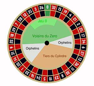 European Roulette Wheel Bets