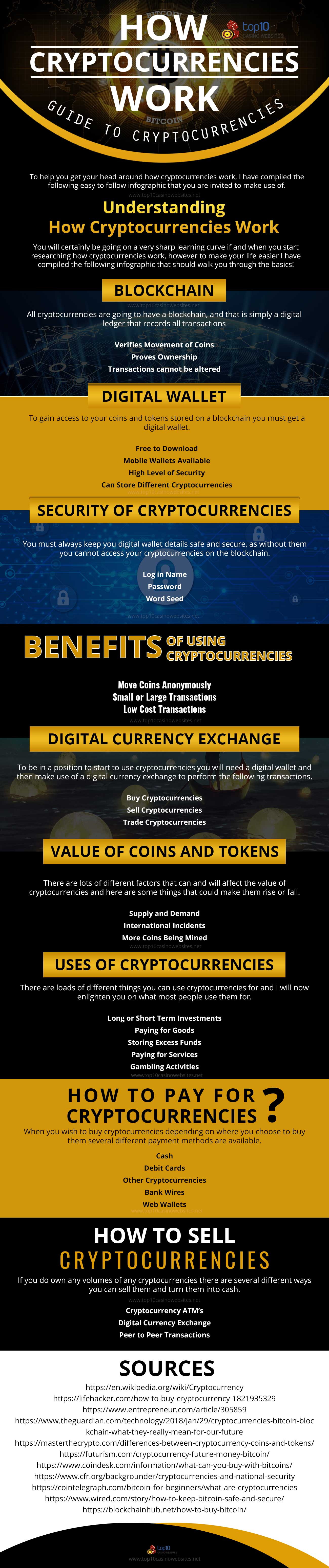 Infographic on Understanding How Cryptocurrencies Work