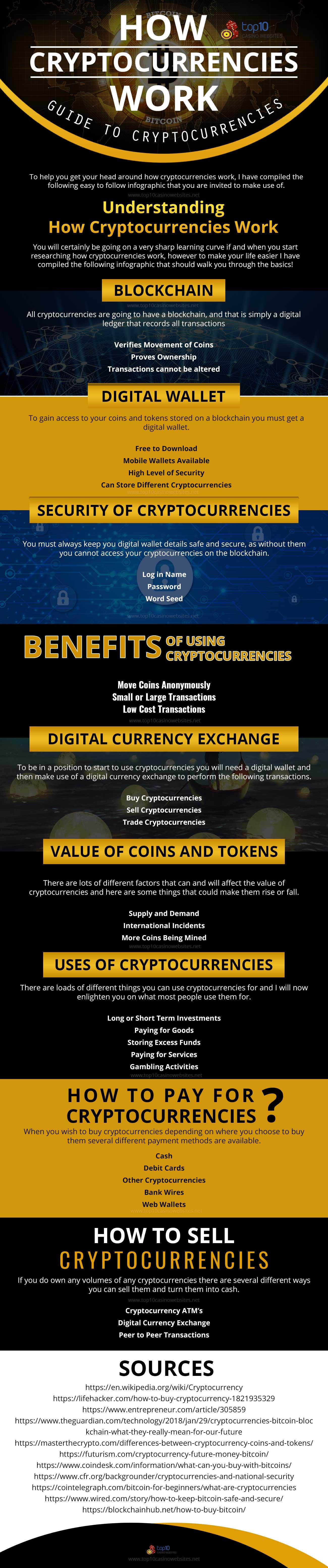 Infographic on Understanding How Cryptocurrencies Work
