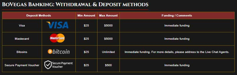 BoVegas Casino Deposits