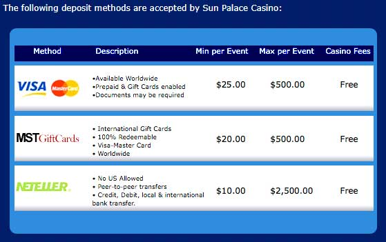 Sun Palace Casino Deposits