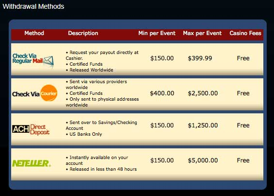 Vegas Casino Online Withdrawals